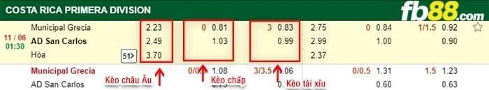fb88 keo chap AD Grecia vs AD San Carlos