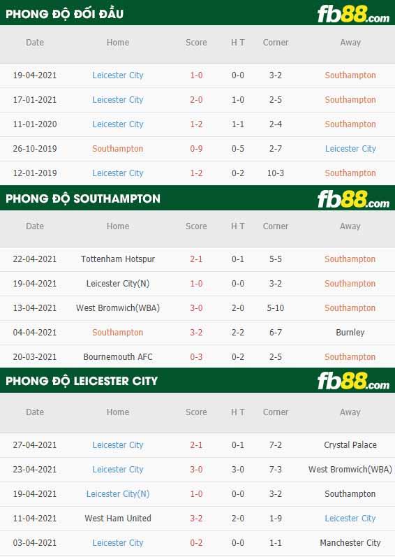 fb88 phong do thi dau Southampton vs Leicester 01-05-2021