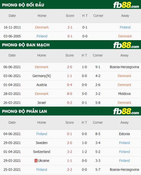fb88 phong do thi dau Dan Mach vs Phan Lan 12-06-2021