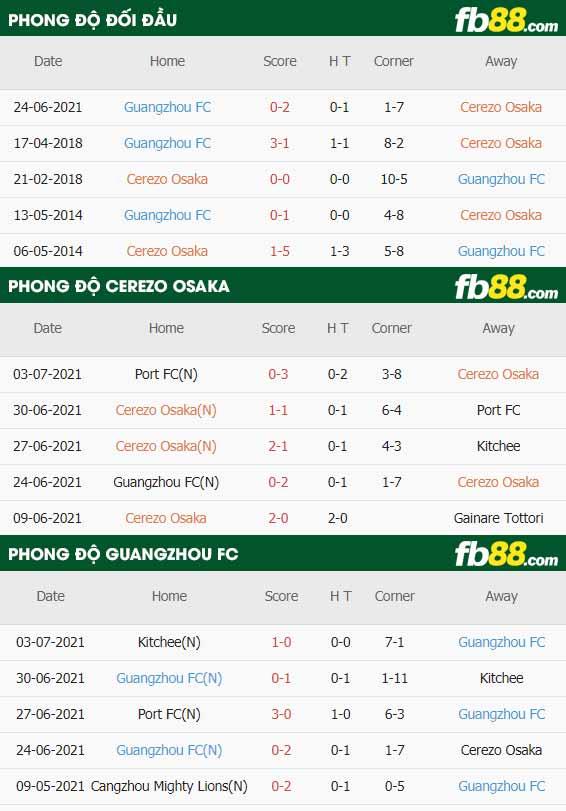 fb88 phong do thi dau Anh vs Dan Mach 08-07-2021